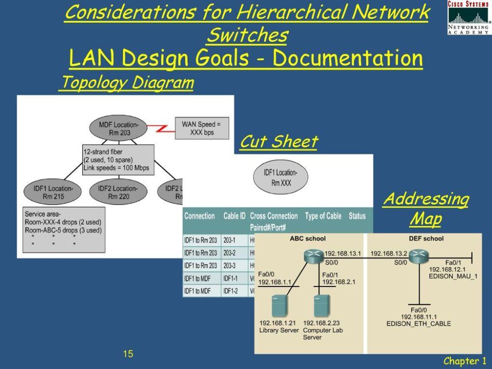 medium resolution of 15 lan design