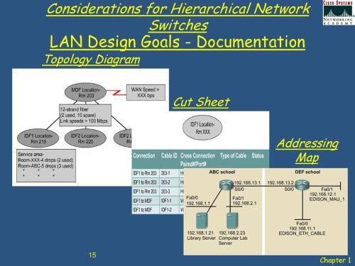 small resolution of 15 lan design