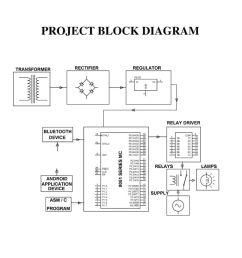 3 project block diagram [ 1024 x 768 Pixel ]