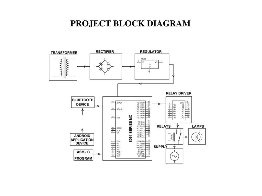 medium resolution of 3 project block diagram