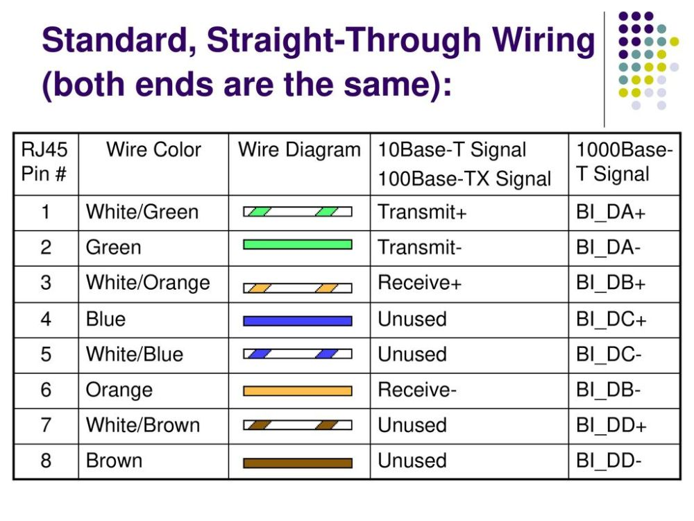medium resolution of standard straight through wiring both ends are the same