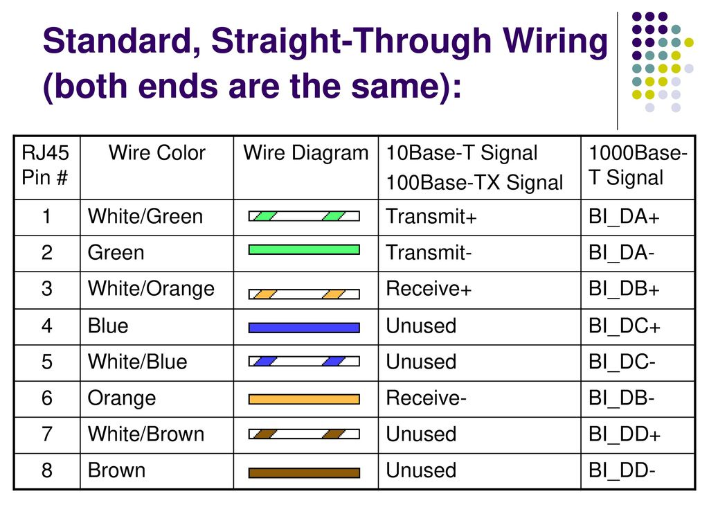 hight resolution of standard straight through wiring both ends are the same