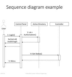 sequence diagram example [ 1024 x 768 Pixel ]