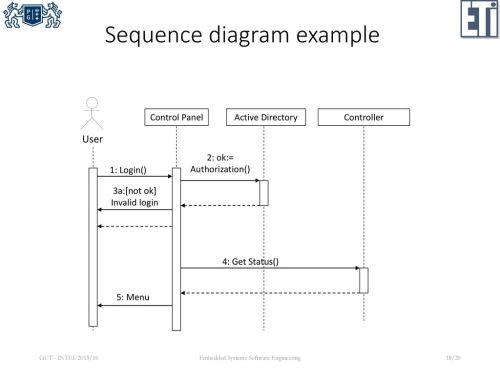 small resolution of sequence diagram example