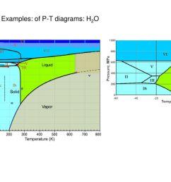 6 examples of p t diagrams h2o [ 1024 x 768 Pixel ]