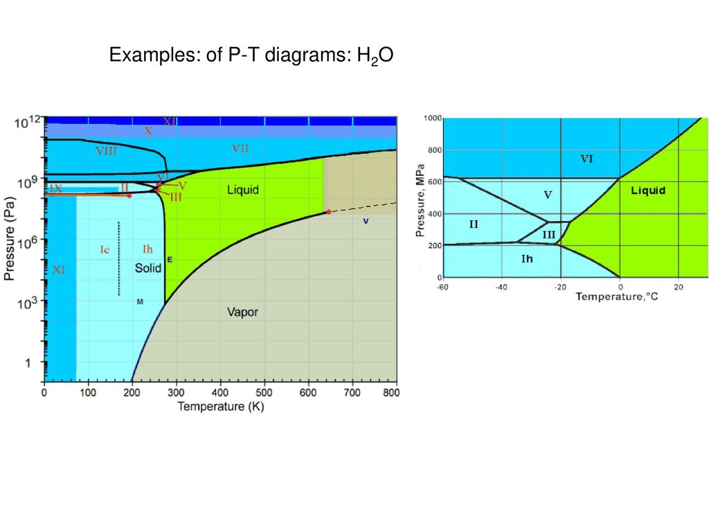 hight resolution of 6 examples of p t diagrams h2o