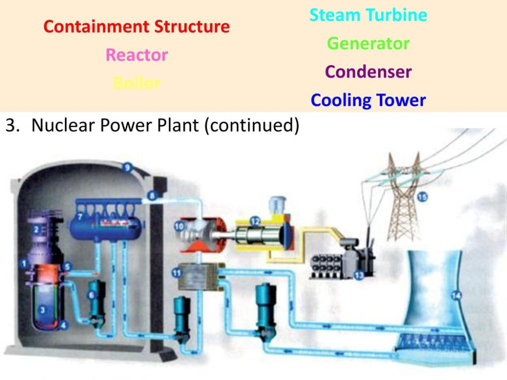medium resolution of power plants power stations 13 containment structure
