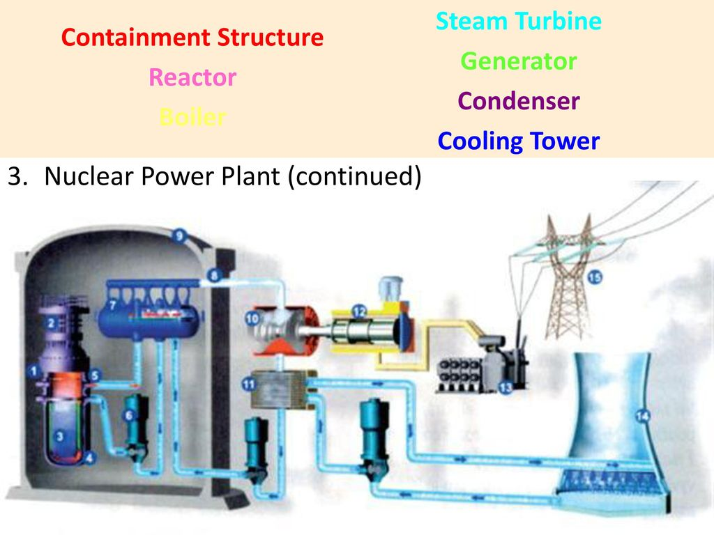 hight resolution of power plants power stations 13 containment structure