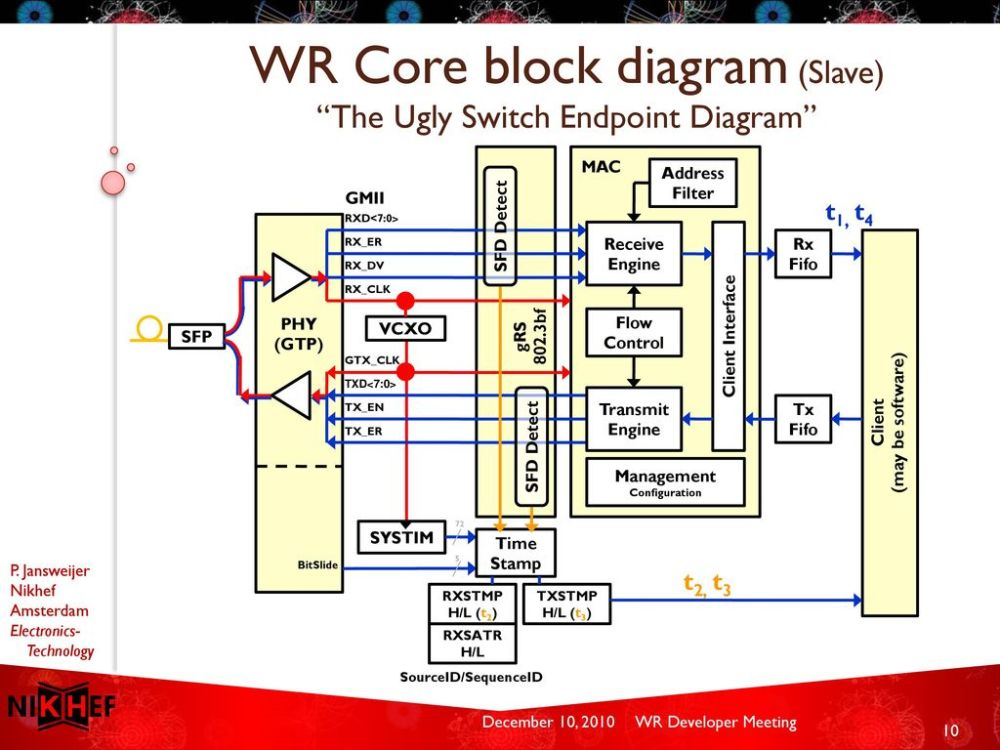 medium resolution of wr core block diagram slave