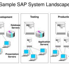 sample sap system landscape [ 1024 x 768 Pixel ]