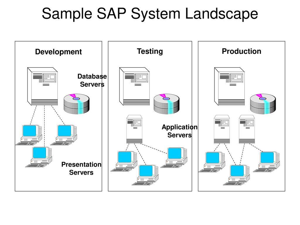 hight resolution of sample sap system landscape