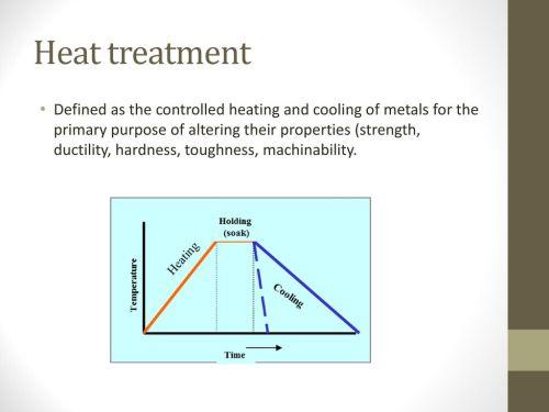 small resolution of heat treatment