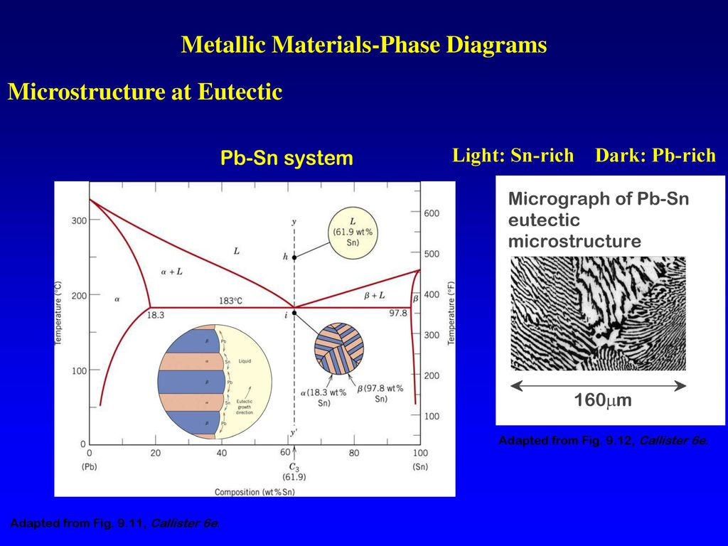 hight resolution of metallic materials phase diagrams