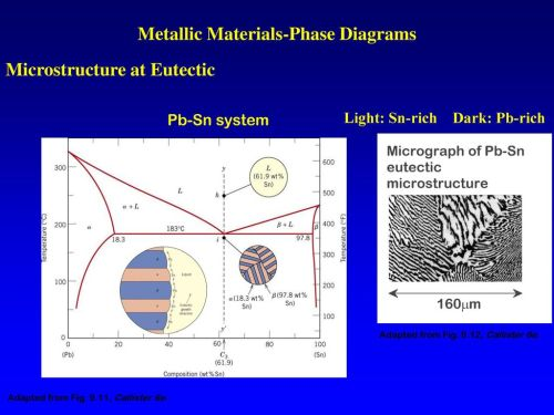 small resolution of metallic materials phase diagrams