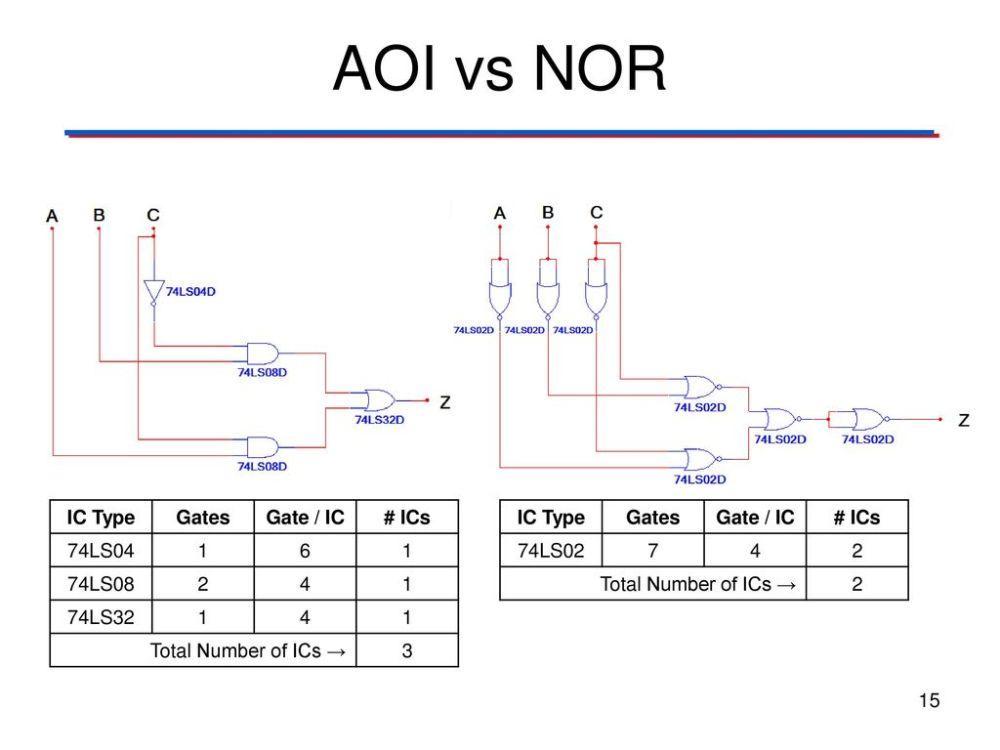 medium resolution of aoi vs nor ic type gates gate ic ics 74ls ls ls32