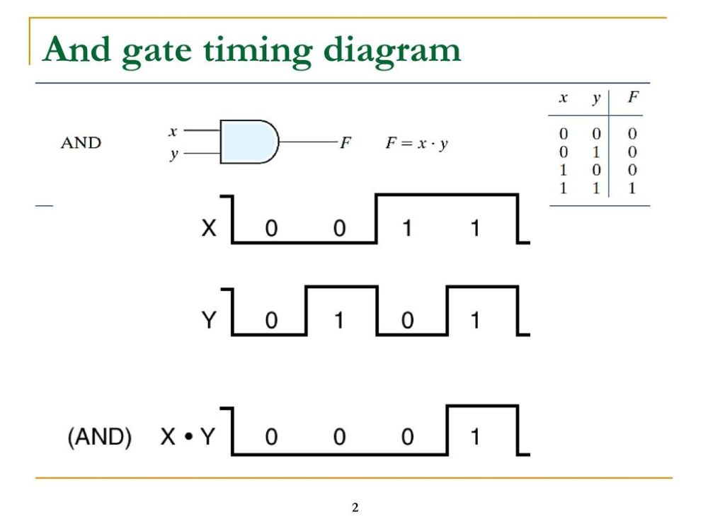 medium resolution of logic gate timing diagram ppt download 2 and gate timing diagram
