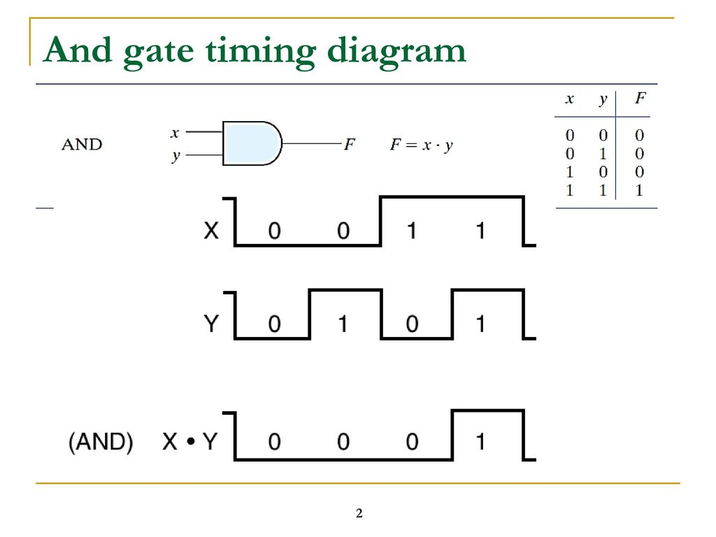 hight resolution of logic gate timing diagram ppt download 2 and gate timing diagram
