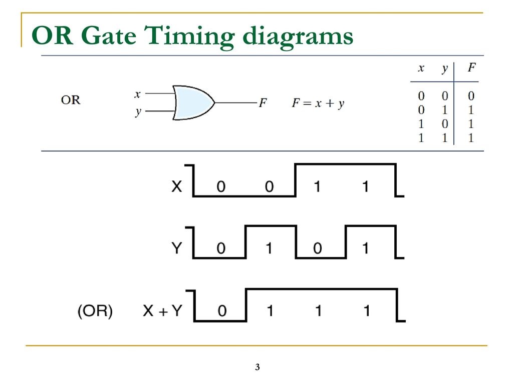 hight resolution of logic timing diagrams simple wiring schema show circuit a detailed diagram and timing logic timing diagrams