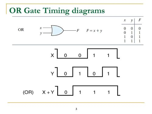 small resolution of logic timing diagrams simple wiring schema show circuit a detailed diagram and timing logic timing diagrams