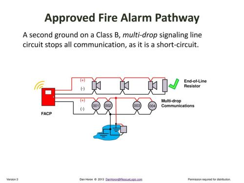 small resolution of nfpa circuits u0026 pathways ppt downloadapproved fire alarm pathway