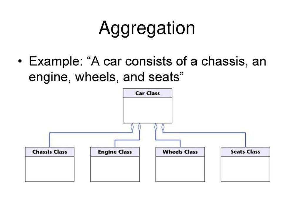 medium resolution of 11 aggregation