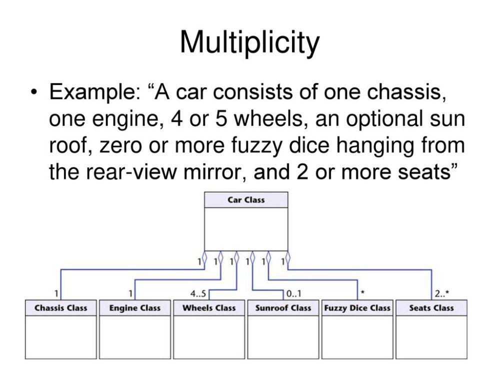 medium resolution of 13 multiplicity
