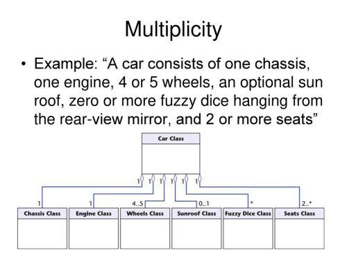 small resolution of 13 multiplicity