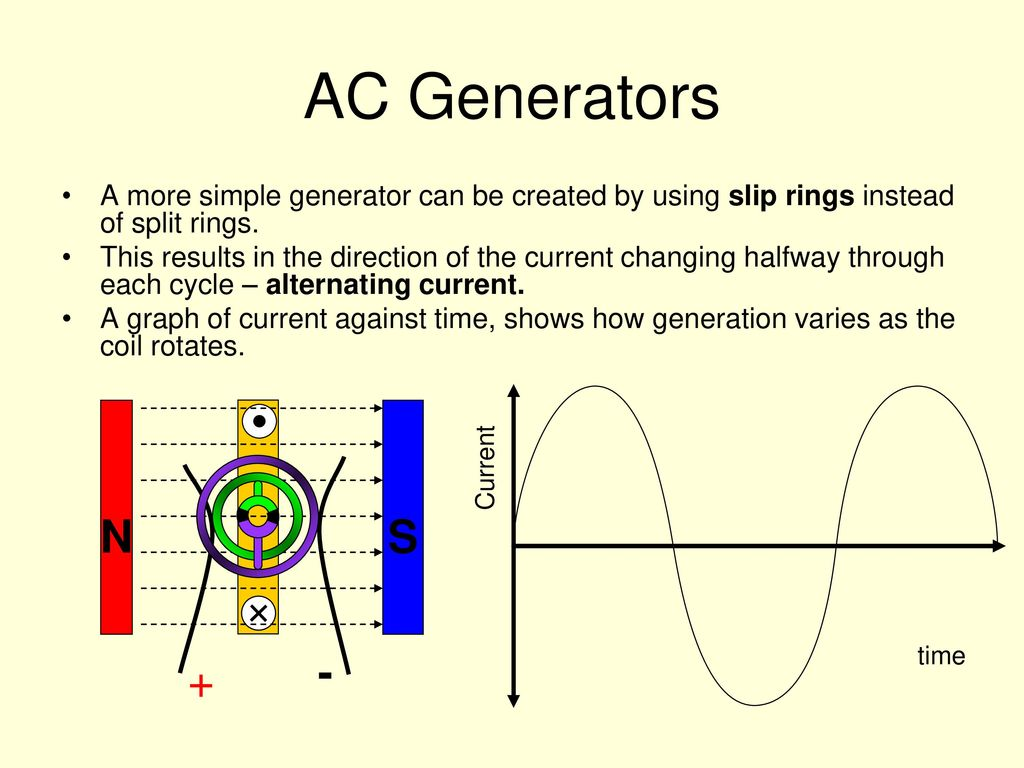 hight resolution of 22 ac generators a more simple