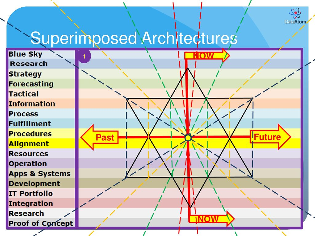 hight resolution of superimposed architectures