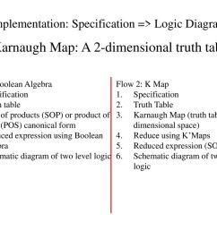 implementation specification logic diagram [ 1024 x 768 Pixel ]