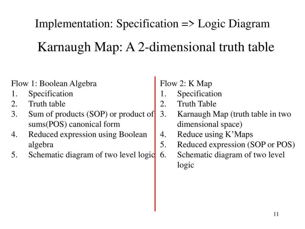 medium resolution of implementation specification logic diagram