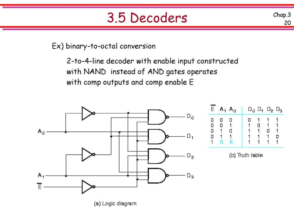 medium resolution of 3 5 decoders ex binary to octal conversion