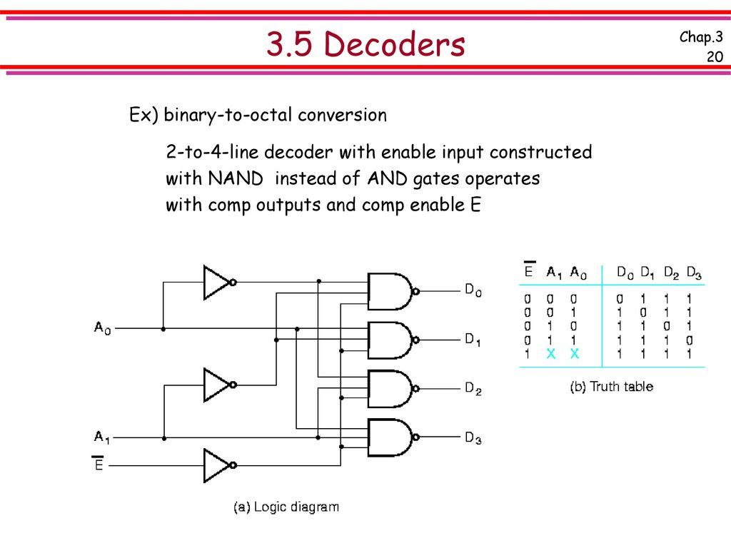 hight resolution of 3 5 decoders ex binary to octal conversion