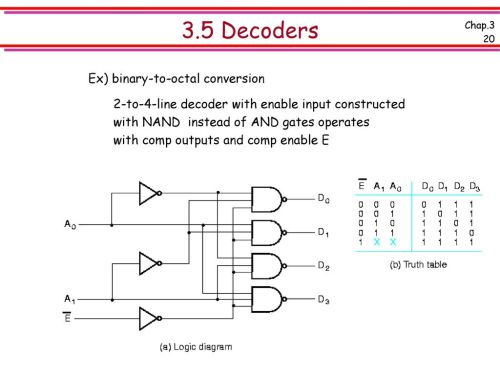 small resolution of 3 5 decoders ex binary to octal conversion