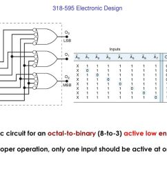 logic circuit for an octal to binary 8 to 3  [ 1024 x 768 Pixel ]