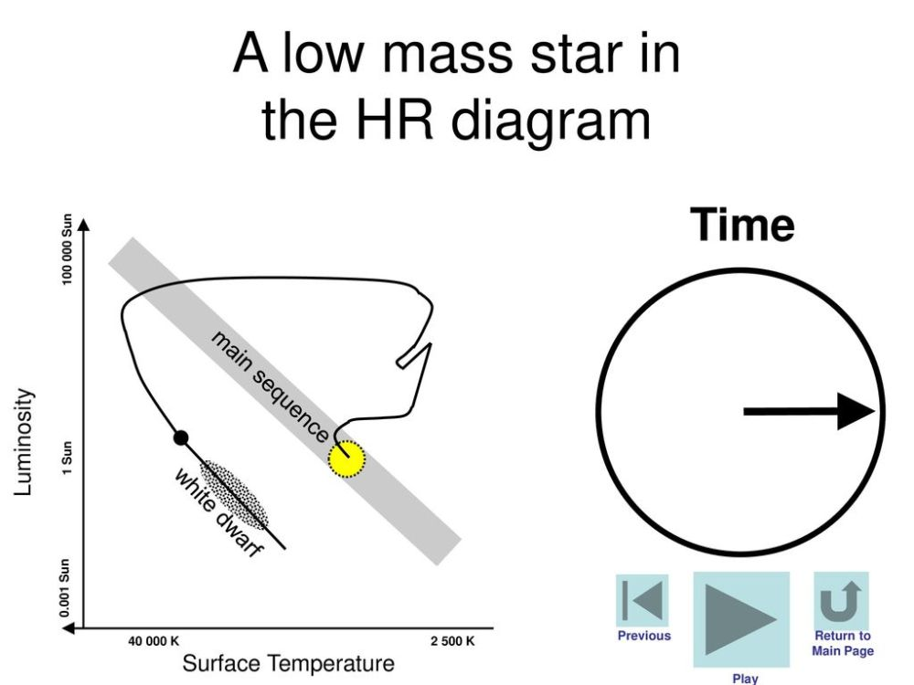 medium resolution of a low mass star in the hr diagram