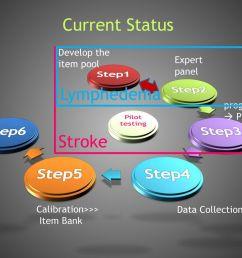 current status lymphedema stroke step1 step2 step3 step4 step5 step6 [ 1024 x 768 Pixel ]