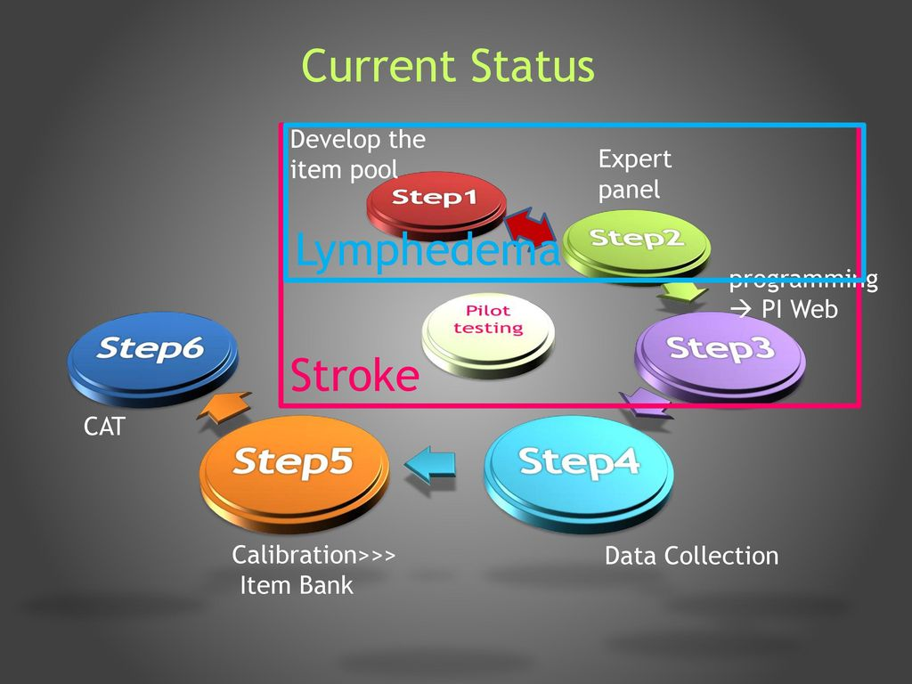 hight resolution of current status lymphedema stroke step1 step2 step3 step4 step5 step6