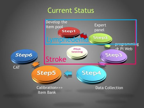 small resolution of current status lymphedema stroke step1 step2 step3 step4 step5 step6