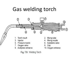 welding torch diagram wiring diagram mega mig welding torch diagram [ 1024 x 768 Pixel ]
