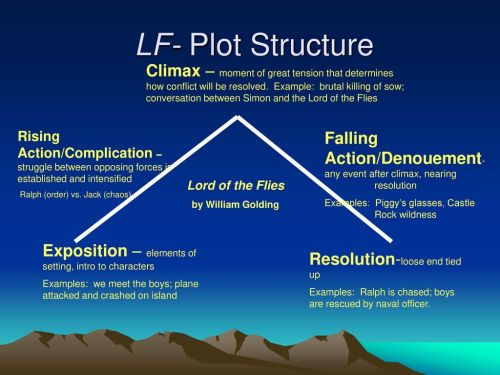 small resolution of lf plot structure