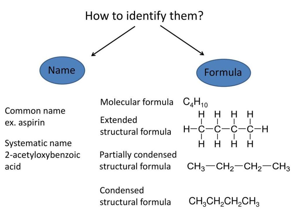 medium resolution of how to identify them name formula molecular formula c4h10 common name 7 molecular representations compound chemical formula structural