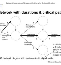 network with durations critical path [ 1024 x 768 Pixel ]
