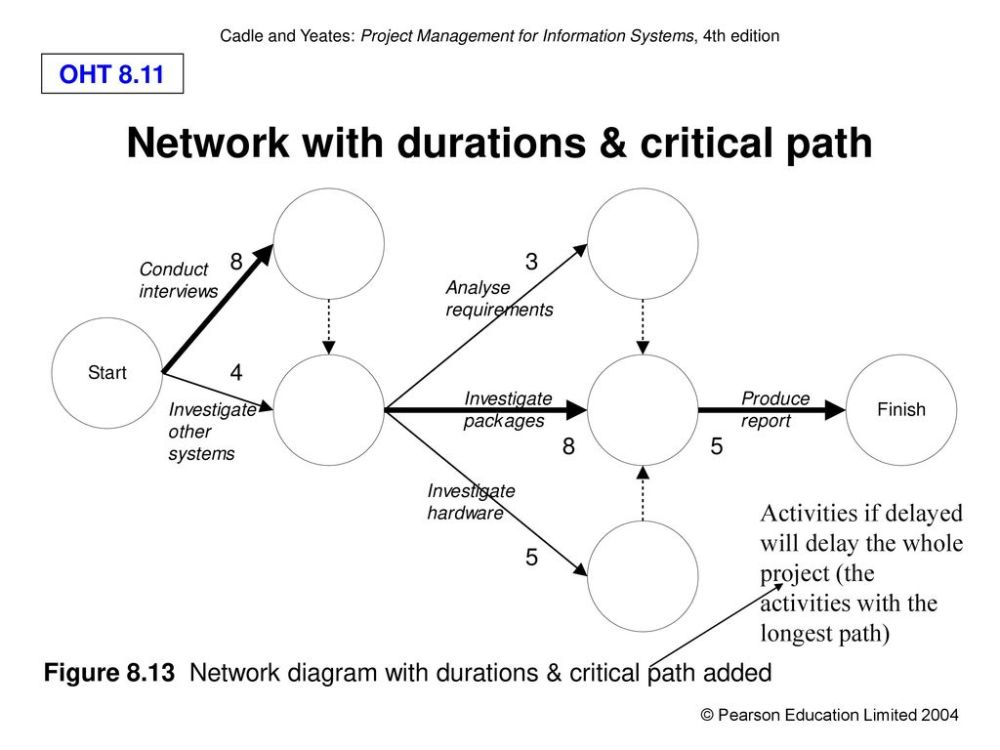 medium resolution of network with durations critical path