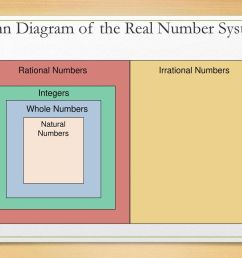 venn diagram of the real number system [ 1024 x 768 Pixel ]