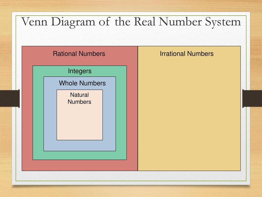 hight resolution of venn diagram of the real number system
