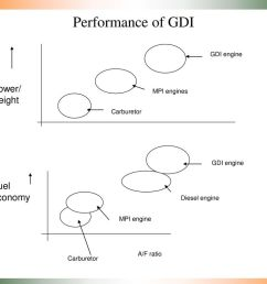 performance of gdi power weight fuel economy mpi engines gdi engine [ 1024 x 768 Pixel ]