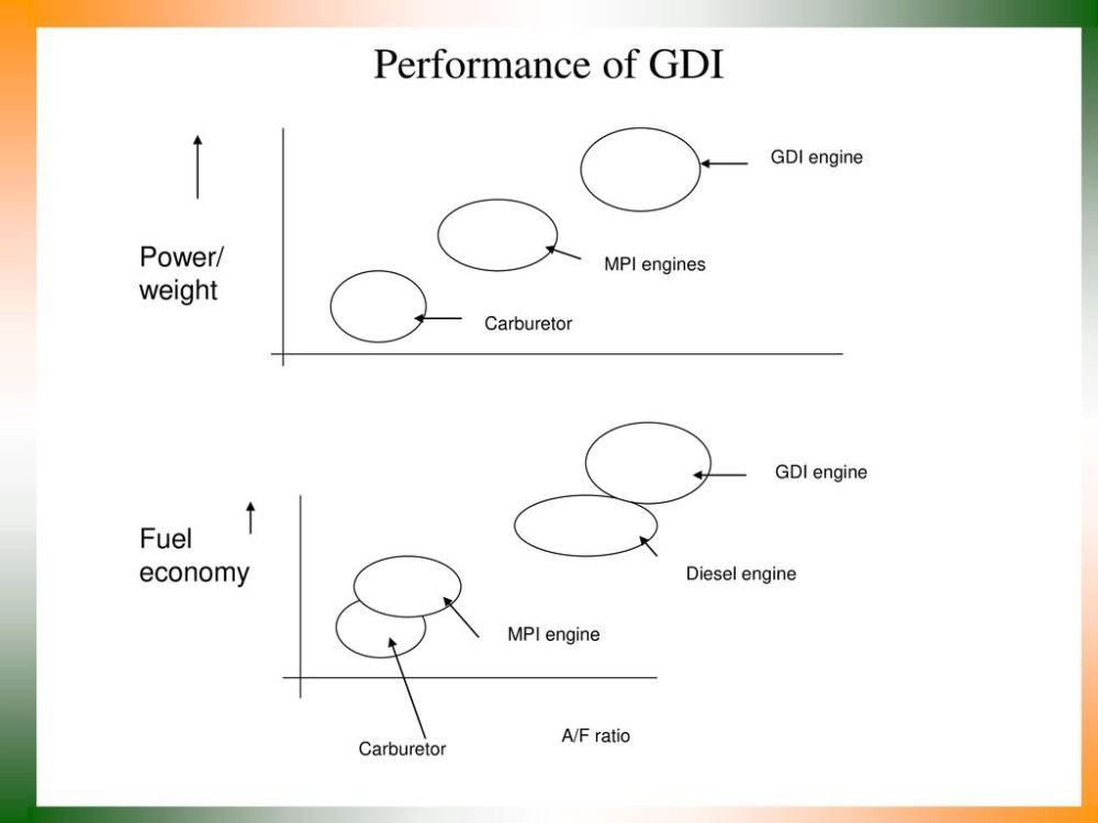 medium resolution of performance of gdi power weight fuel economy mpi engines gdi engine