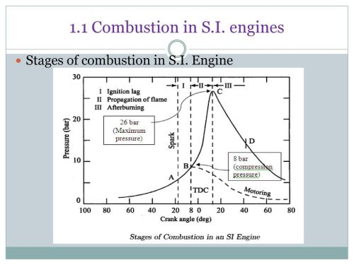 small resolution of 1 1 combustion in s i engines