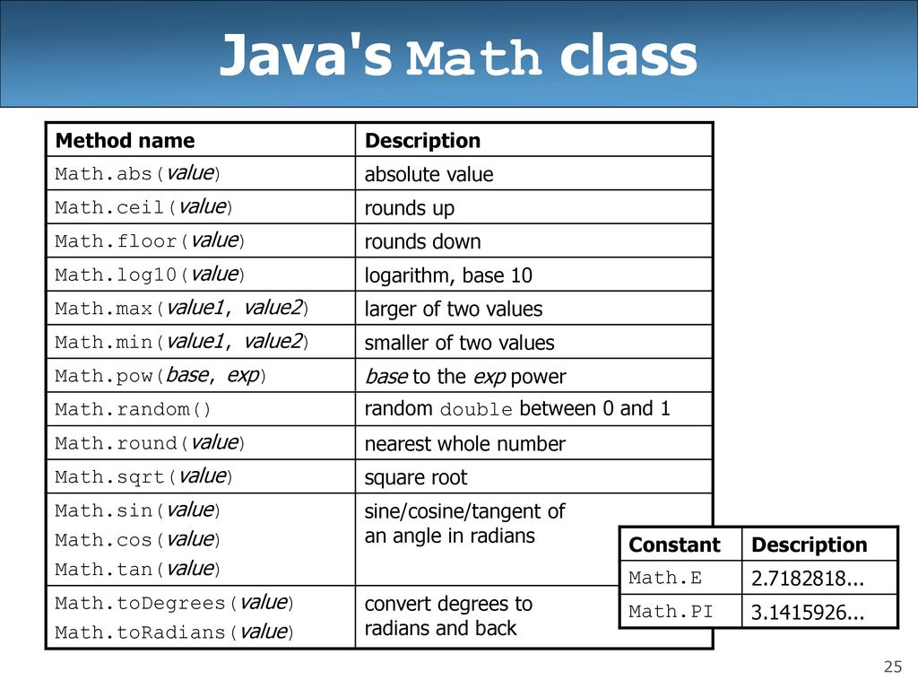 Building Java Programs Chapter 3